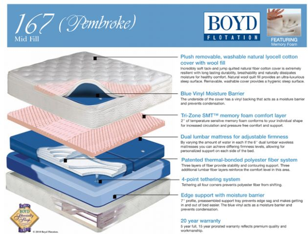 Boyd 167 Pembrooke Plush Top Softside Waterbed